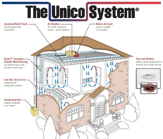Unico High Velocity Systems Fred S Heating And Air